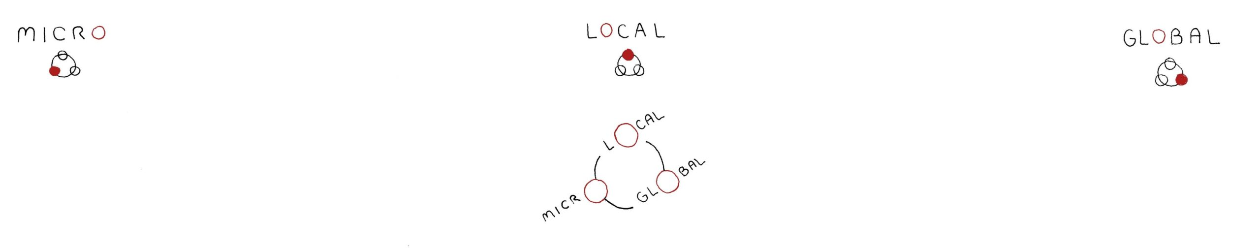 superscape_micro_local_global